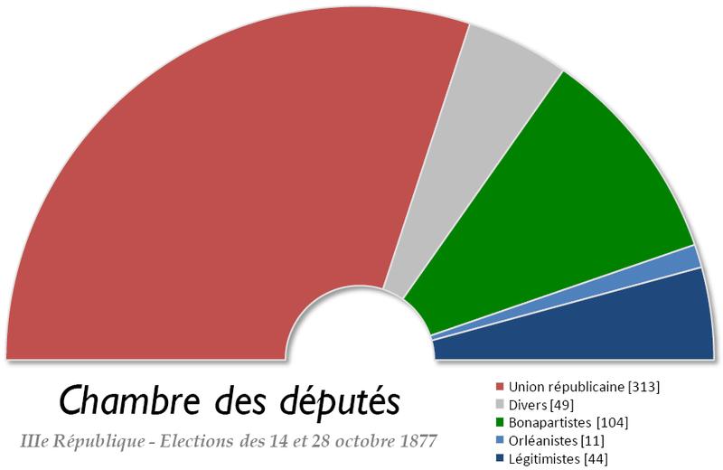 800px-france_chambre_des_deputes_1877