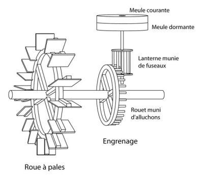 59179_vignette_670x510-1380-vignette-schema-moulin