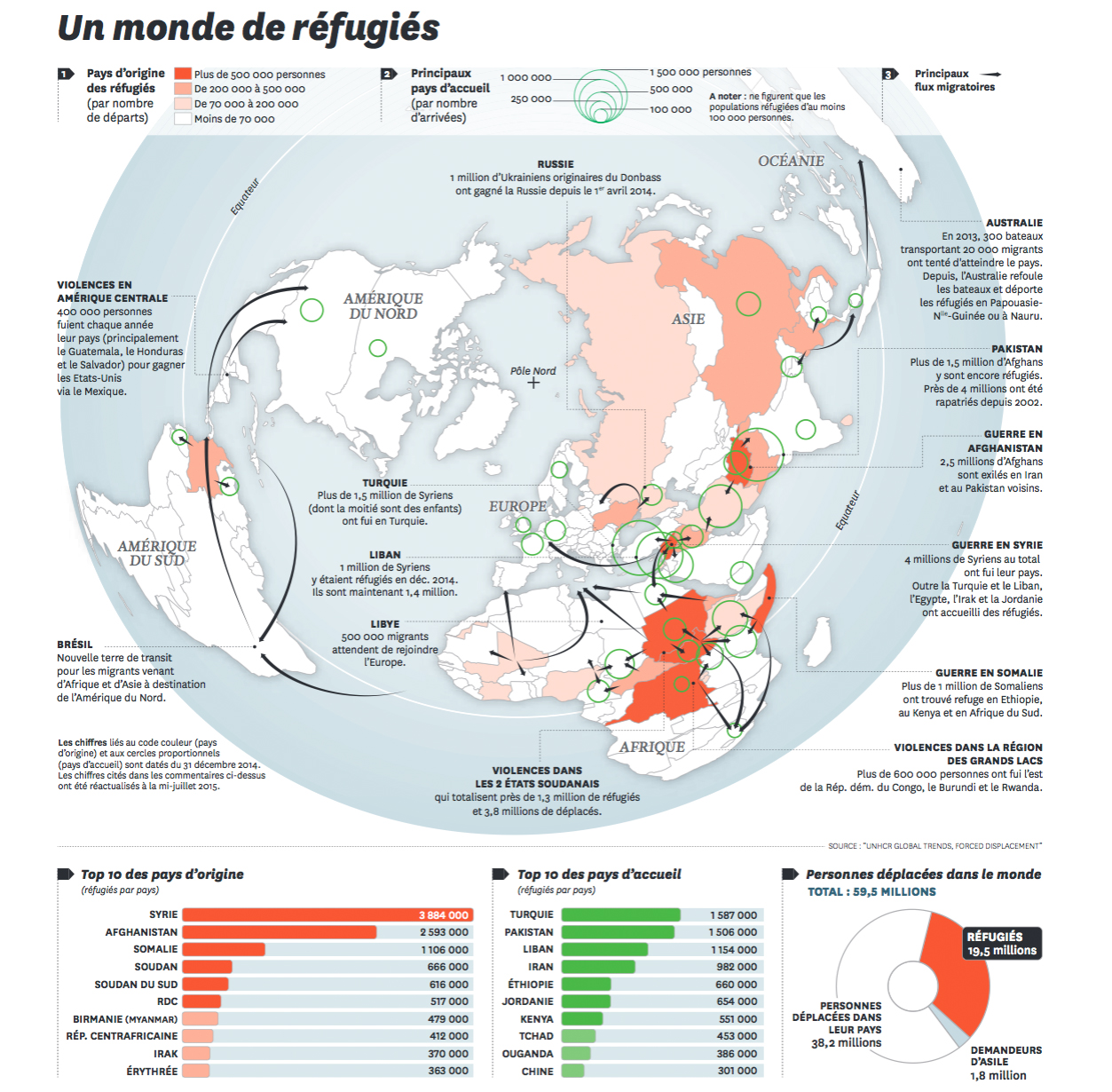 Trois cartes sur les migrations internationales blog histoire g o - Office de migration internationale ...