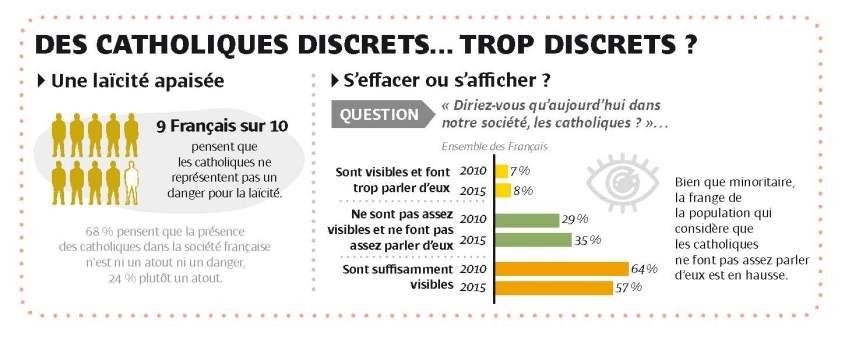 des_catholiques_discrets_trop_discrets_