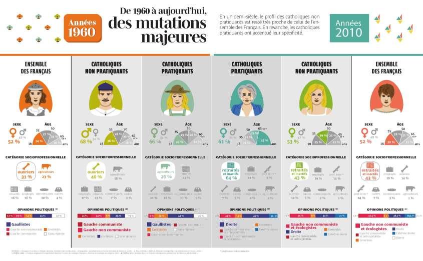 les_mutations_majeures_chez_les_catholiques