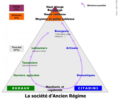 403a-la_societe_d_ancien_regime-5681d
