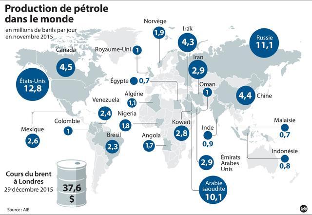 Le-petrole-au-plus-bas-depuis-onze-ans_image_article_large