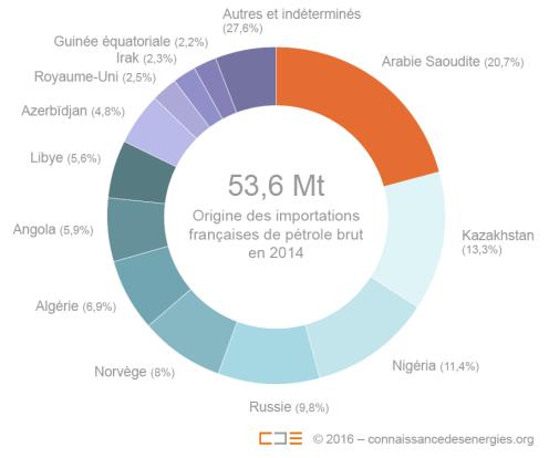 origine-importations-francaises-petrole-brut-2014_zoom