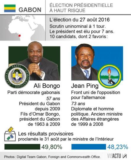 presidentielle-au-gabon-bongo-proclame-vainqueur