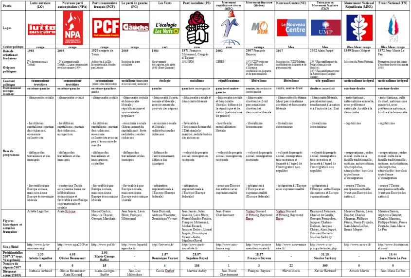 ob_54c54e_partis-politiques-en-france-en-2010