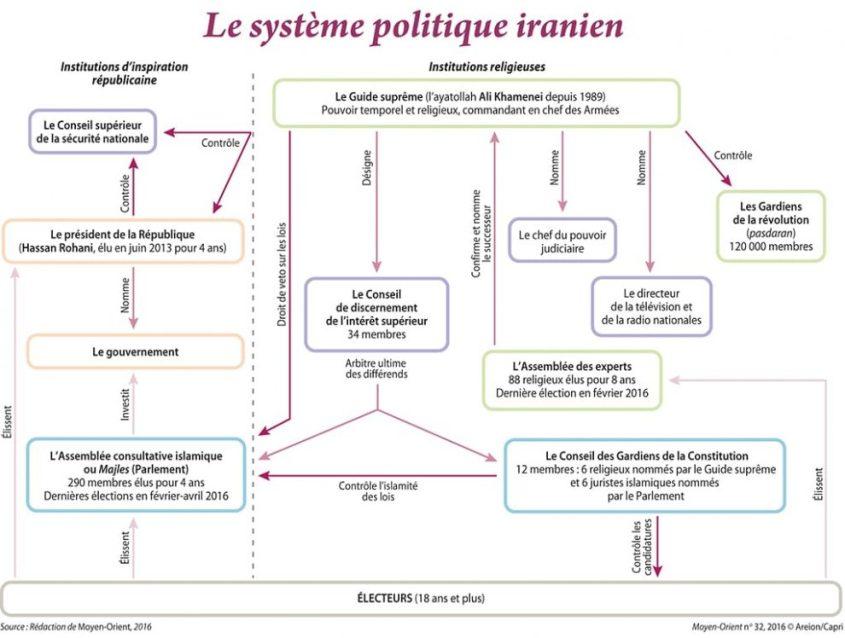 systeme-politique-iran-graph-2016-990x748