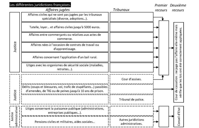 tableau-les-differentes-juridictions-2