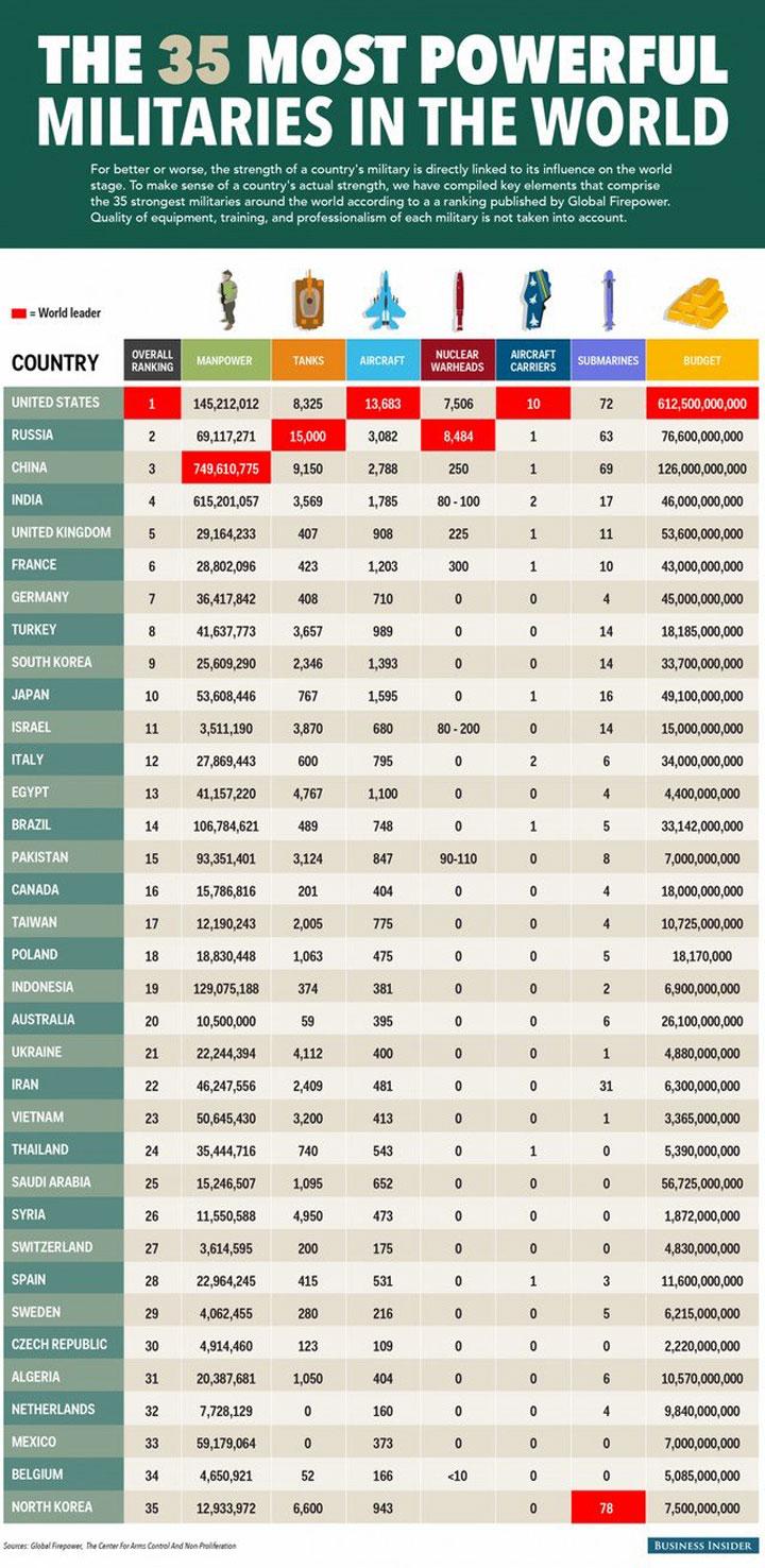 35-plus-grandes-puissances-militaires