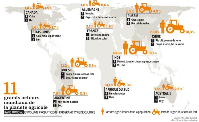 ECO-2011124-Agriculture-monde-grande