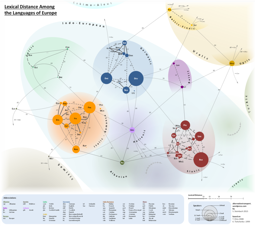 lexical-distance-among-the-languages-of-europe-2-1-mid-size