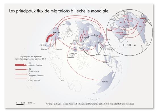 flux-de-migrations