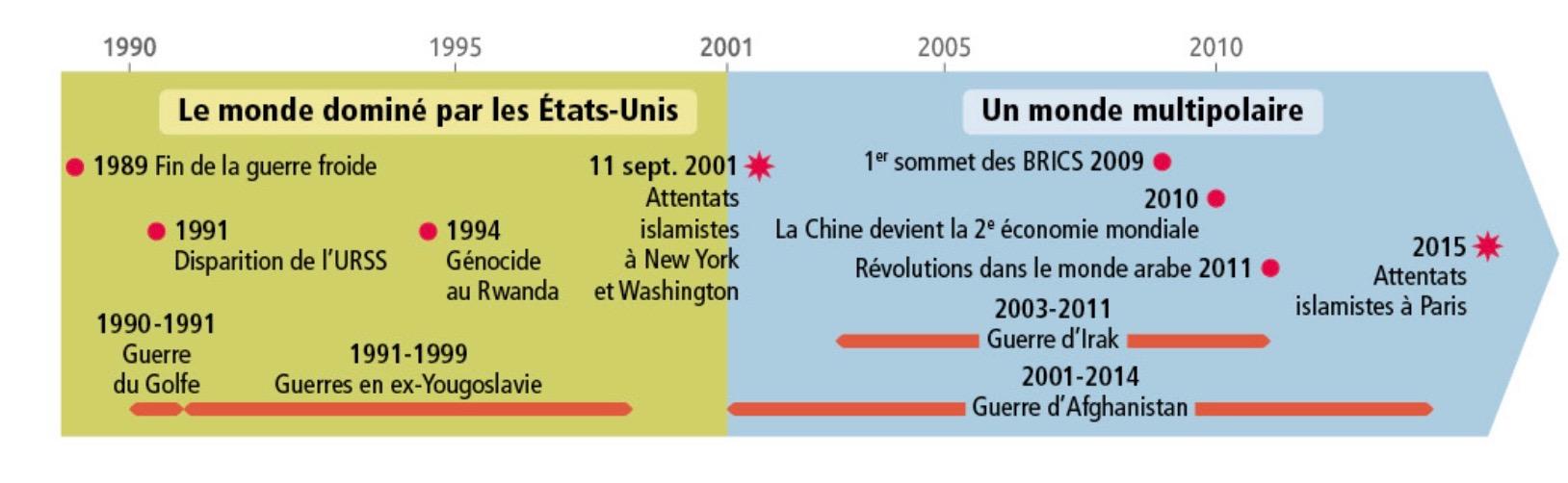 Cours 3e Enjeux Et Conflits Dans Le Monde Depuis 1989 Blog