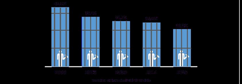 evolution-travail-en-prison