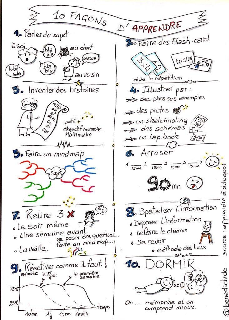10 façons d'apprendre