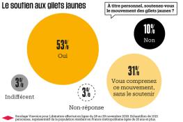 1176343-infographie-sondage-viavoice-soutien-aux-gilets-jaunes