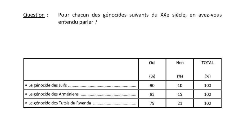 396026611-INFO-FRANCEINFO-Un-Francais-sur-dix-n-a-jamais-entendu-parler-de-la-Shoah-selon-un-sondage_Page_07