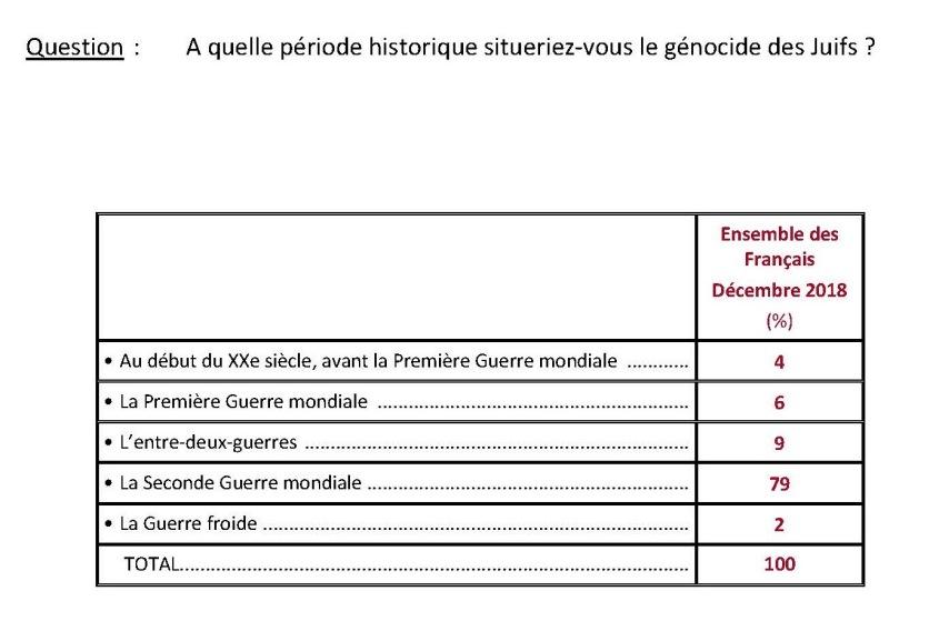 396026611-INFO-FRANCEINFO-Un-Francais-sur-dix-n-a-jamais-entendu-parler-de-la-Shoah-selon-un-sondage_Page_11
