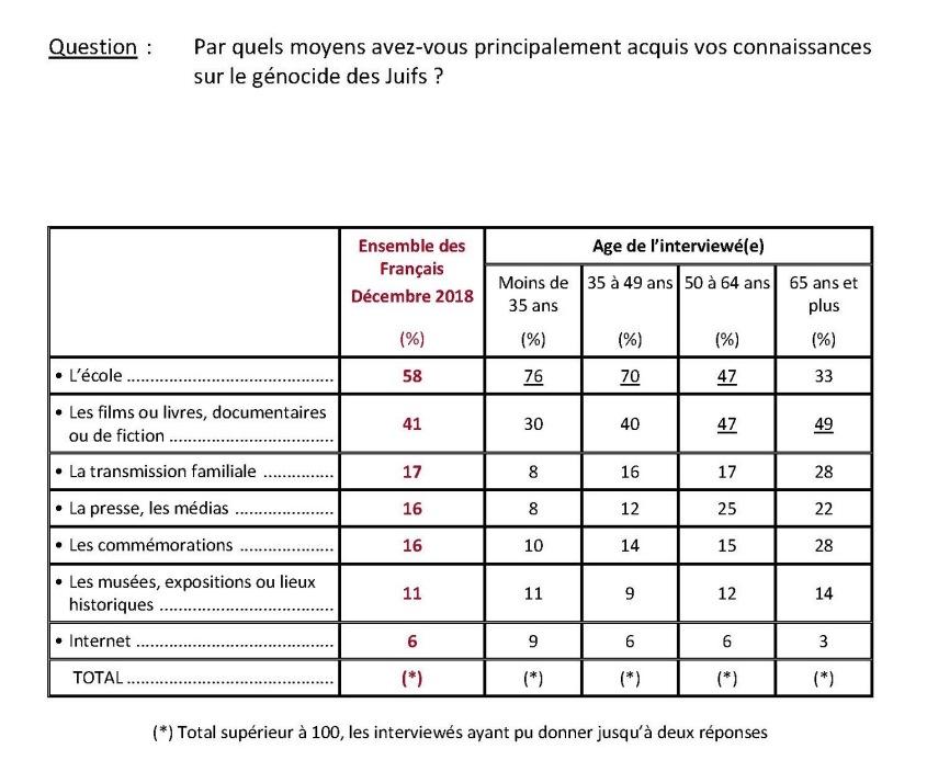 396026611-INFO-FRANCEINFO-Un-Francais-sur-dix-n-a-jamais-entendu-parler-de-la-Shoah-selon-un-sondage_Page_13
