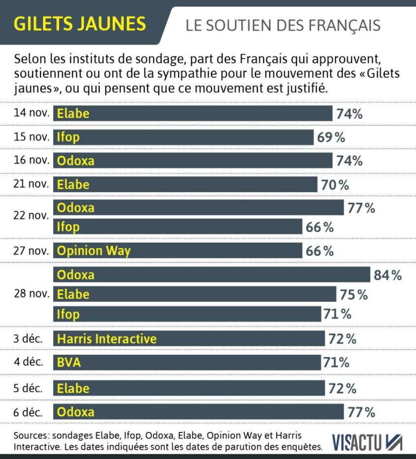 gilets-jaunes-selon-les-sondages-un-mouvement-justifie-pour-les-francais-mais