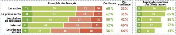 sondage-telestar.-gilets-jaunes-radio-tele-presse-internet-.-les-francais-font-plus-confiance-aux-medias-traditionnels_width1024