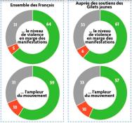 sondages-exclusifs-tele-star-sur-traitement-mediatique-actualite-autour-des-gilets-jaunes_width1024