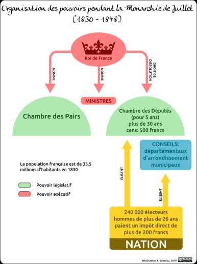 organigramme_restauration_monarchie_jt